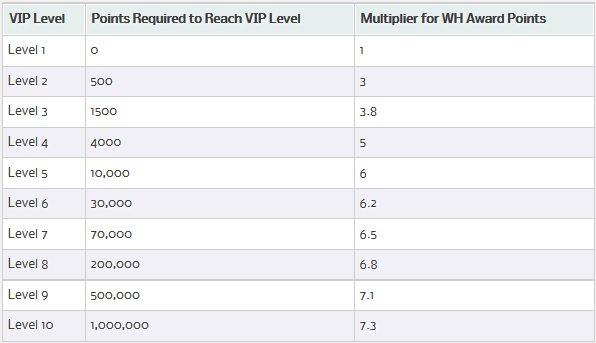 william-hill-vip-loyalty-rewards-levels