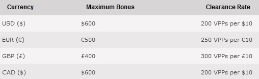 pokerstars-currency-clearance-rate