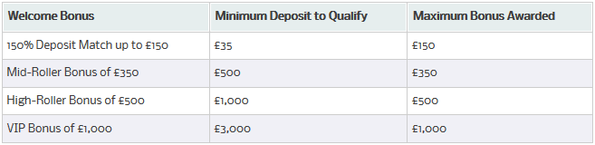 William Hill Casino Club Bonuses