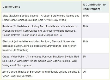 betfair-casino-game-restrictions