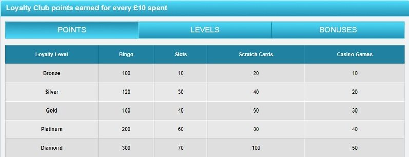 Coral Bingo Loyalty Points Accumulation